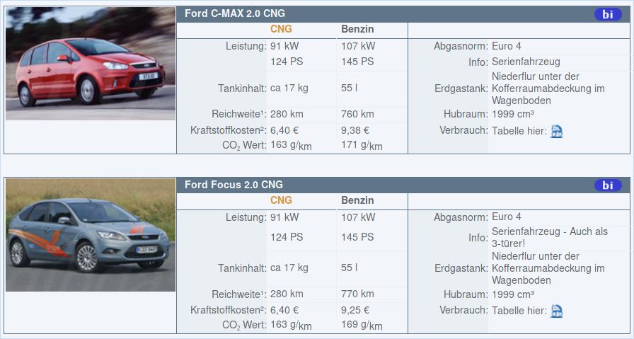 FORD_C-Max_en_Focus_CNG.png