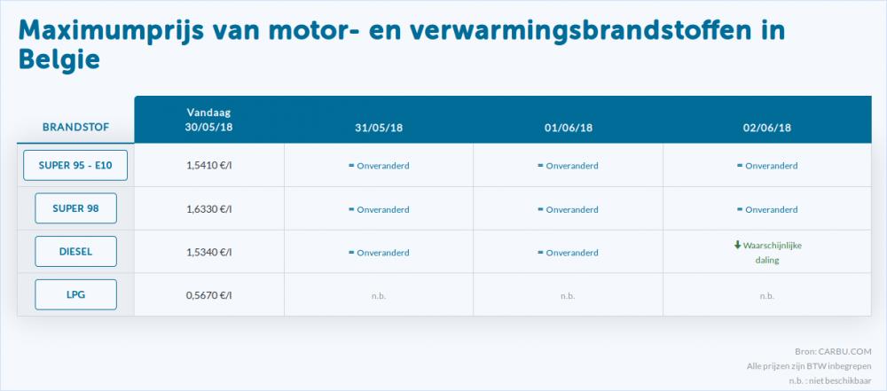 Maximumprijs-brandstoffen-vanaf-2018-05-30ste.png