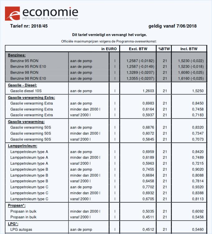 Aardolieprijzen-vanaf-2018-06-07de.png