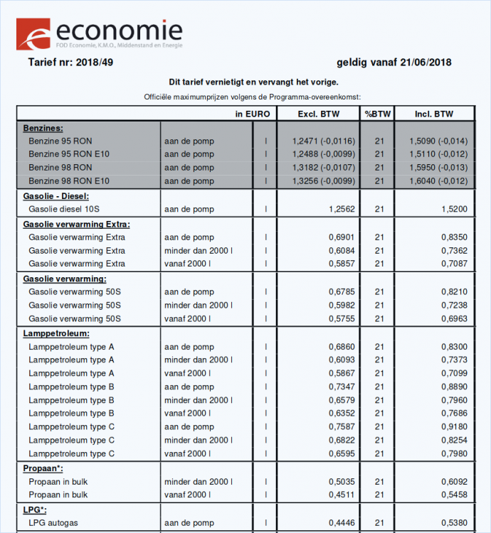 Aardolieprijzen-vanaf-2018-06-21ste.png